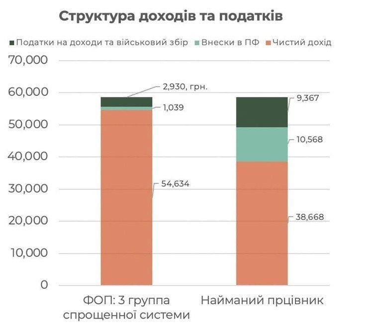 Реформа в Дії: скільки коштуватиме державі скасування спрощенки для IT