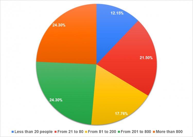 Рис. 3. Количество сотрудников в компании.