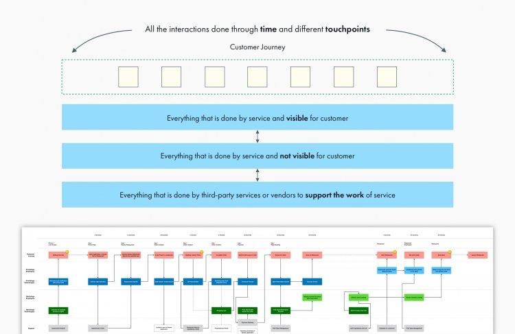 Service Blueprint Workshop Process and Deliverables