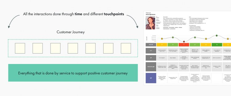 Customer Journey Mapping Workshop Process and Deliverables