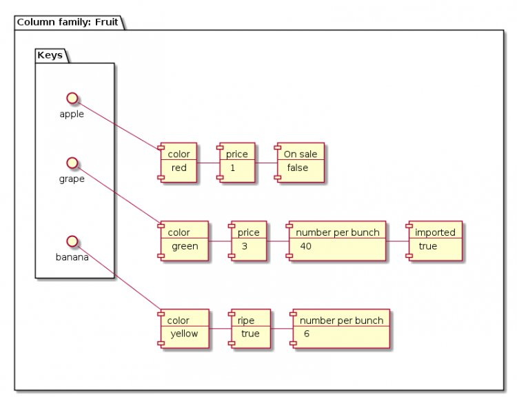 Стовбчикові бази даних