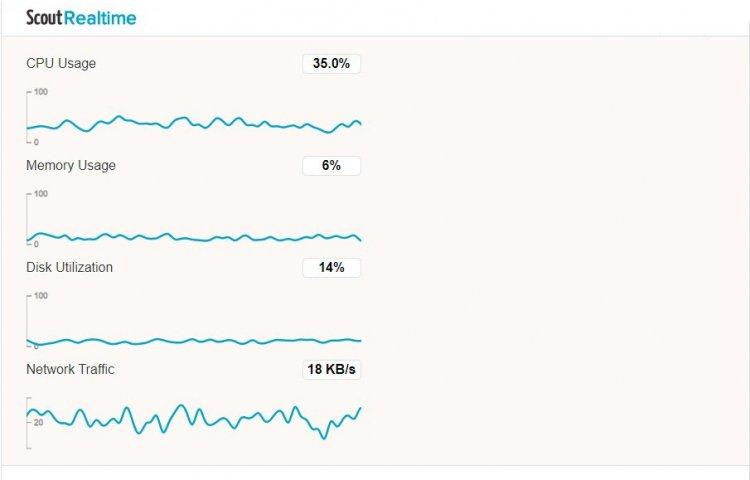 Як здійснити online-моніторинг навантаження на сервері?