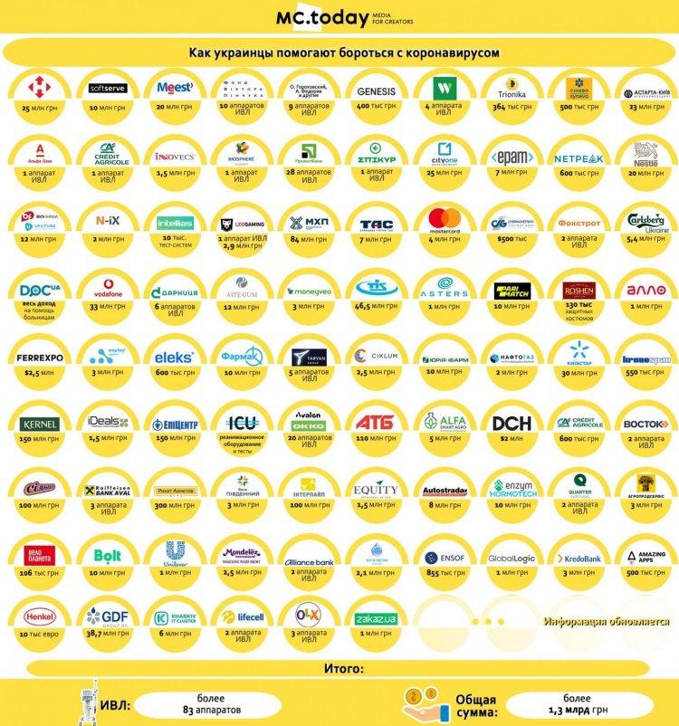 Украинский бизнес против коронавируса, часть 5. Миллионы гривен и аппараты ИВЛ от GlobalLogic, Borjomi и других