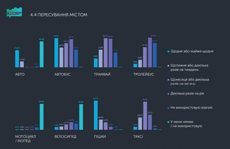 Скільки заробляють і як витрачають гроші львівські ІТ-шники