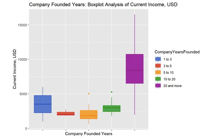 Зависимость вознаграждения от возраста компании