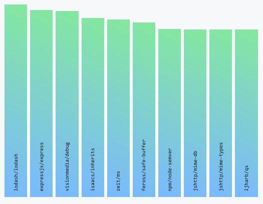 Octoverse 2019: аудиторія Github перевалила за 40 млн, Python вперше обійшов Java
