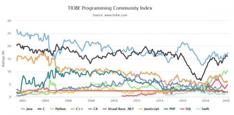 20 тенденцій програмування в 2020 році