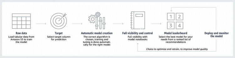 Сервисы Amazon ML: что такое AWS SageMaker