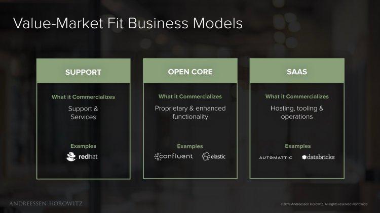 Коли проекту з відкритим вихідним кодом виходити на ринок і як заробляти