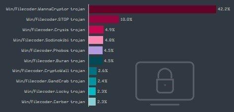 Украина в лидерах по количеству вредоносных программ для Android