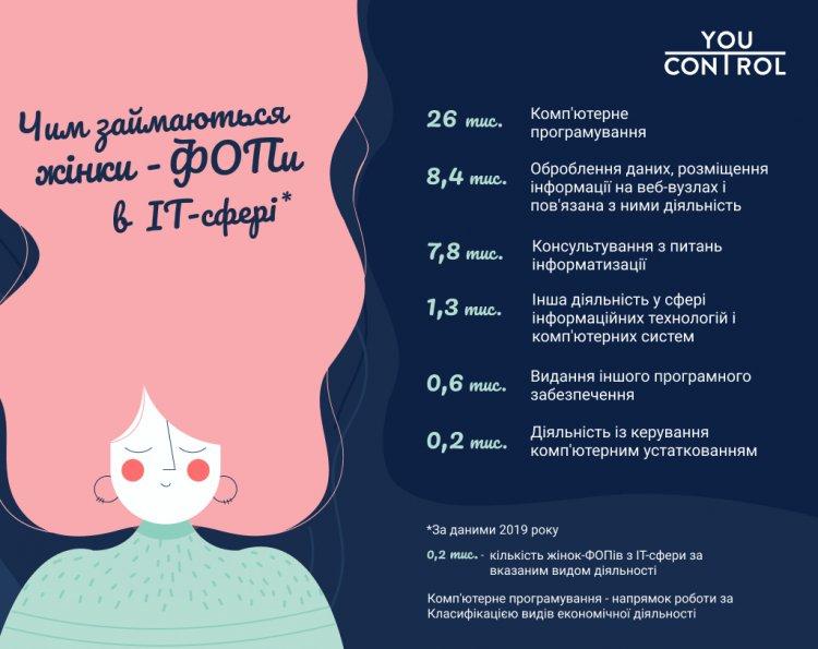 Сколько женщин IT-ФОП в Украине и кто они: 60% — программисты
