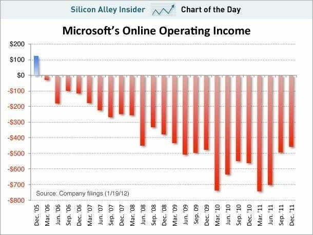 Найгірший відділ Microsoft з мільярдами збитків, який став прибутковим: що допомогло відродитися пошуковику Bing