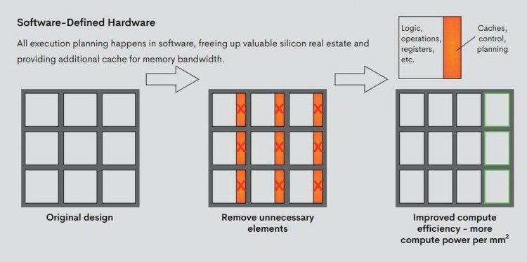 Что известно о первом в мире тензорном процессоре на 1 Петаопс