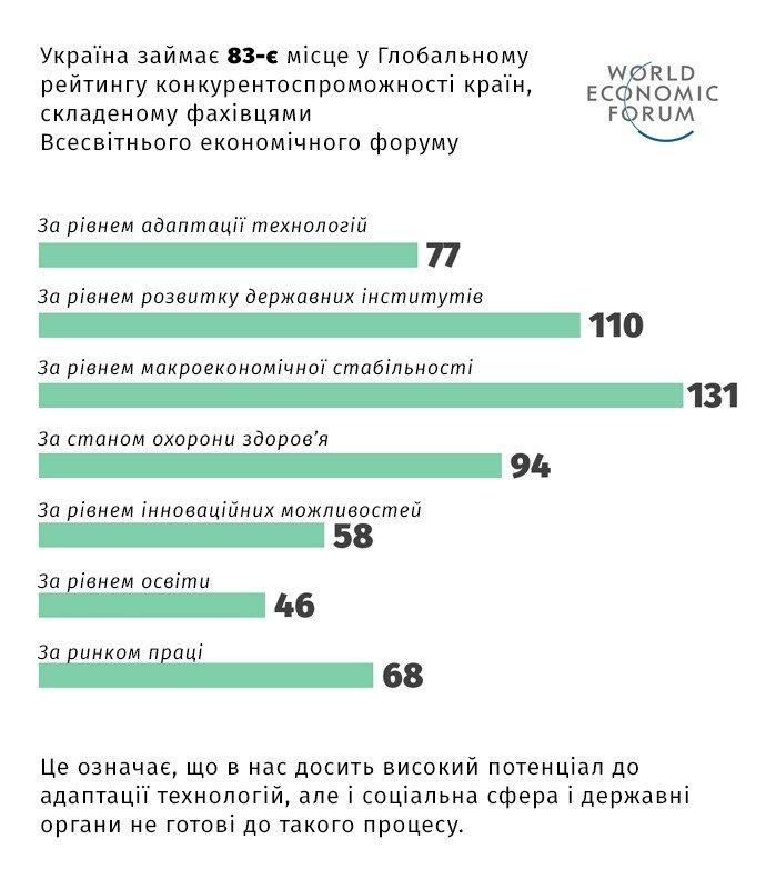 Як Україні зупинити міграцію за інноваціями та зберегти людський капітал