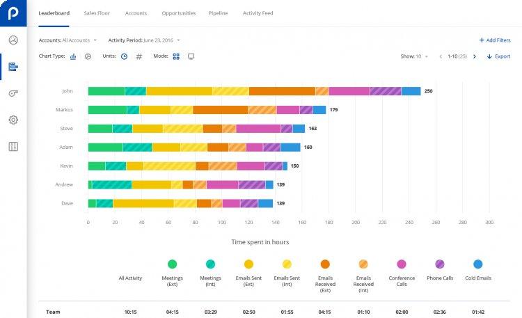 Яка стартап-екосистема в Україні