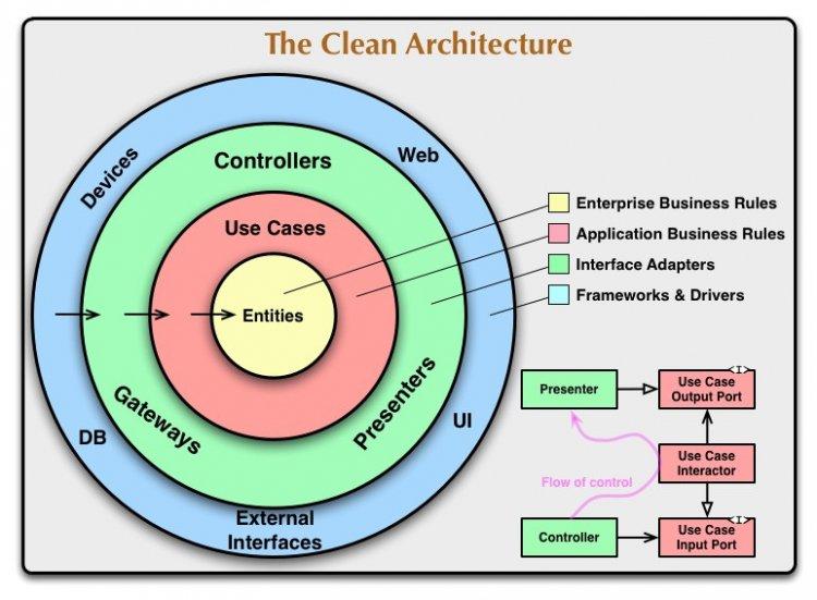 Диаграмма слоёв по чистой архитектуре: в центре домен, вокруг него прикладной слой, и снаружи — слой адаптеров