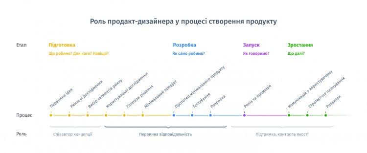 Продакт-дизайнер vs продакт-менеджер: так у чому ж різниця?