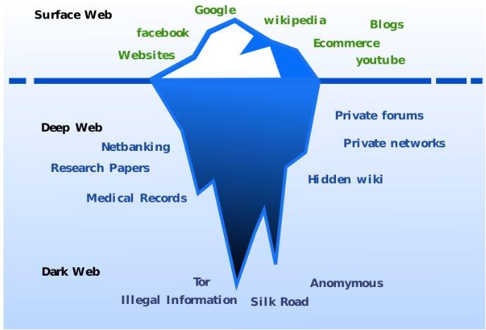 6 мифов о Dark Web, увековеченных временем