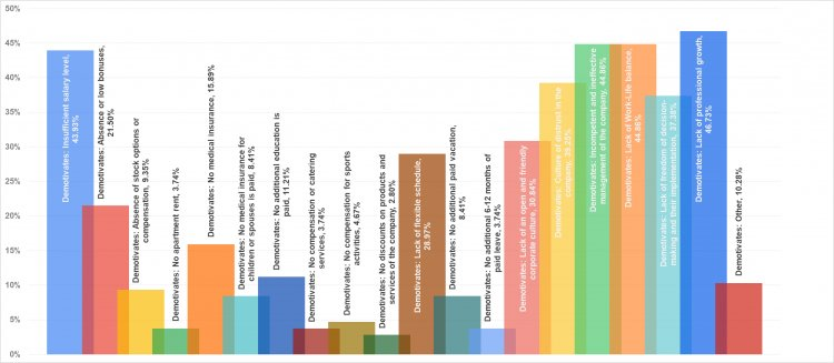 Рис.17. Факторы демотивации Product Owner и Product Manager.