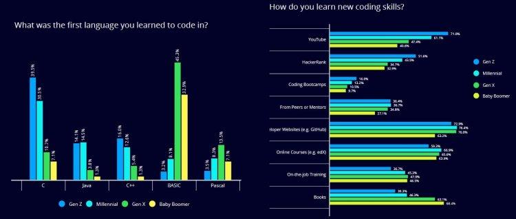 Вийшов звіт HackerRank Developer Skills Report: модні Gо і full-stack розробники