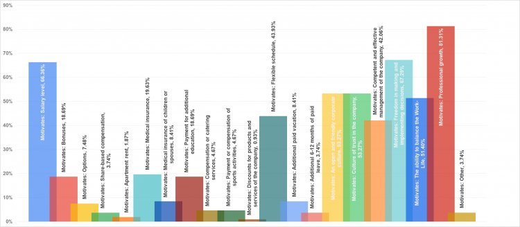 Рис.16. Факторы мотивации Product Owner и Product Manager.