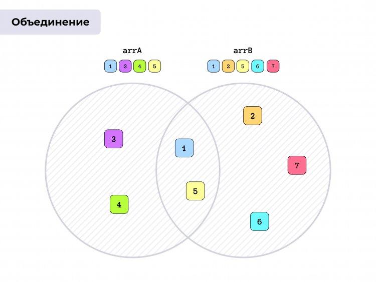 JavaScript-массивы: пересечение, разность и объединение в ES6