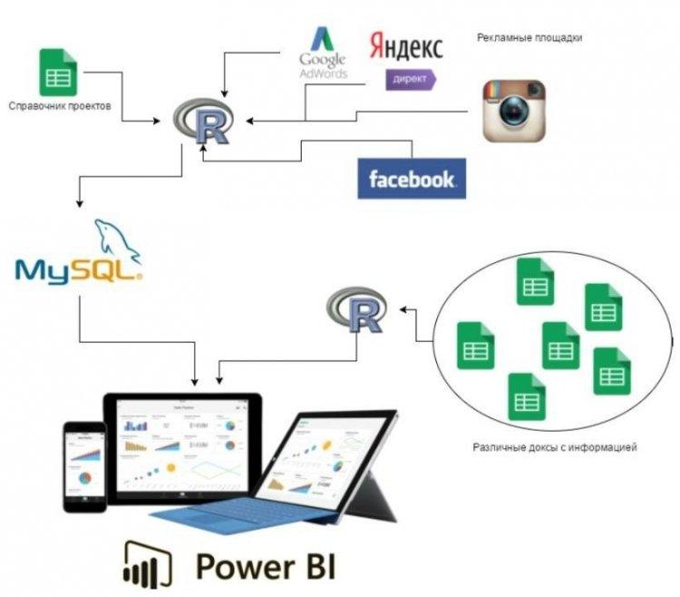Схема работы с данными в агенстве Netpeak