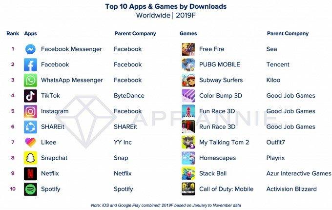 Cамые популярные приложения 2019 года и десятилетия — статистика App Annie
