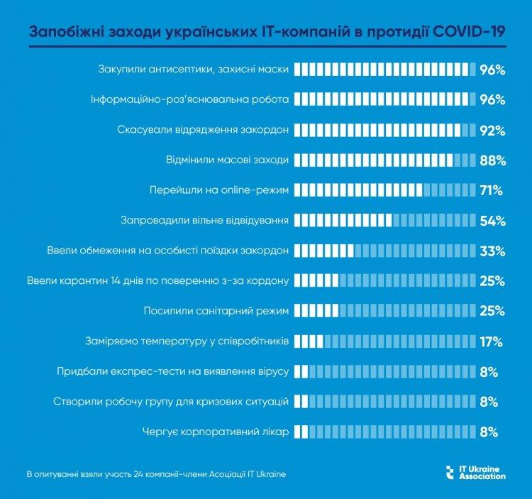 Реакція на COVID-19 — опитування українських IT-компаній