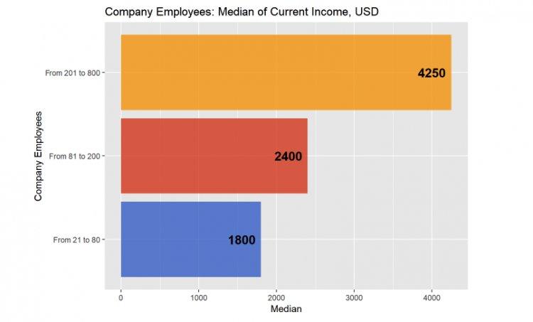 Медиана вознаграждения HRD в зависимости от количества сотрудников в компании