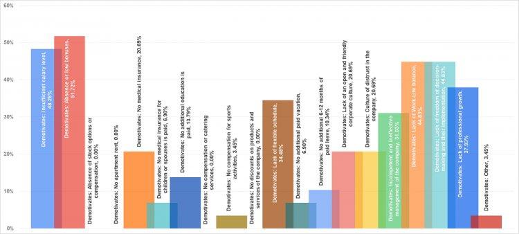 Факторы демотивации СMО