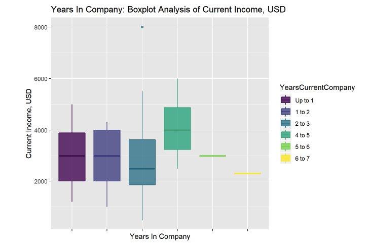 Зависимость вознаграждения от количества лет работы в компании