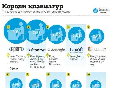 Инфографика. Сколько IT-шников в крупнейших городах Украины, в каких компаниях они работают