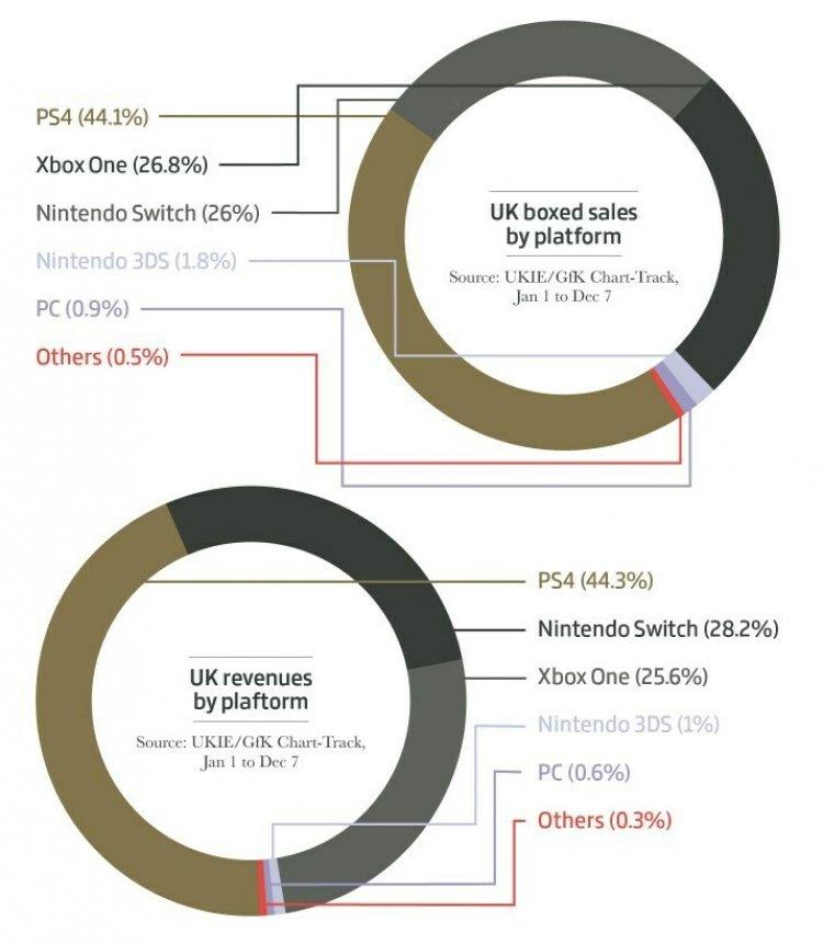 Игровая индустрия в 2019 году достигла $148,8 млрд. Масштабное исследование Newzoo, Sensor Tower и IHS Markit