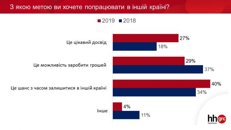 Украинцы хотят в релокейт, чтобы уехать жить в другую страну. Навсегда