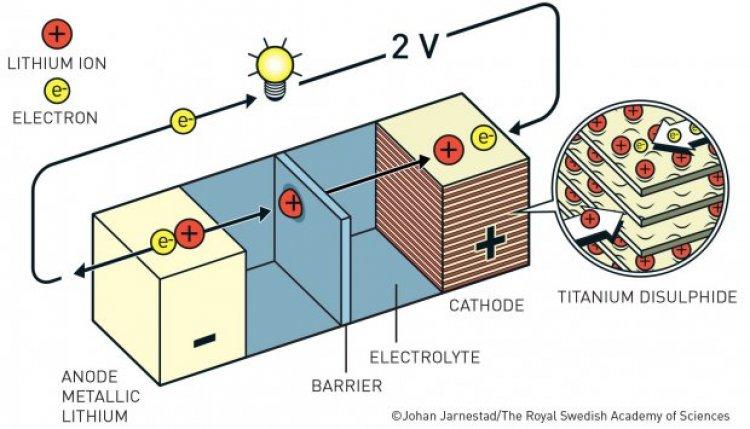 Принцип роботи літій-іонного акумулятора