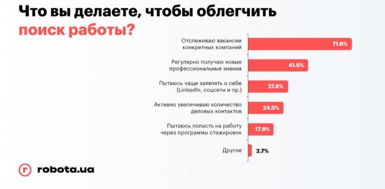 Мало платят и требуют опыт: что не нравится украинцам в работодателях. Исследование
