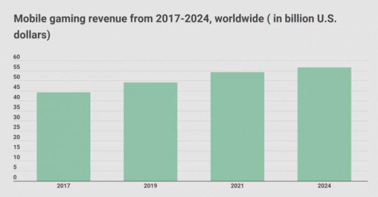 Скільки заробила ігрова індустрія за 2019 рік: цікава статистика