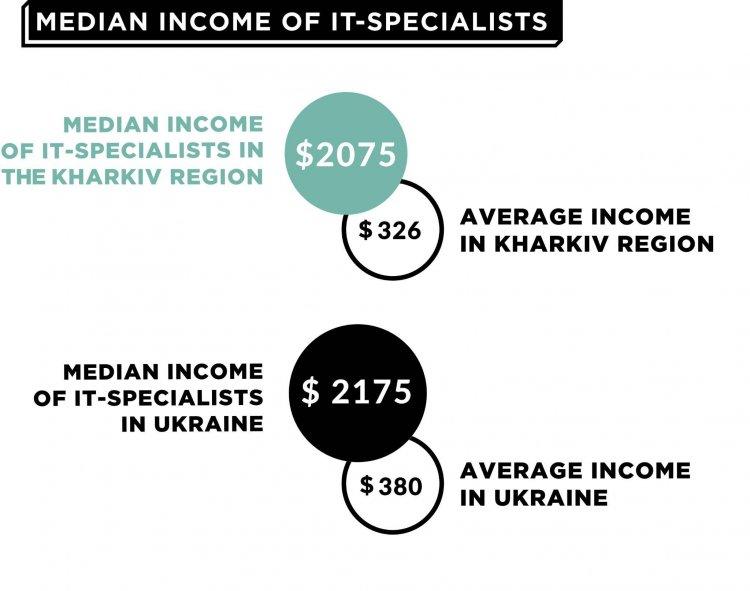 500 компаний и зарплата в $2025: где работают и сколько получают айтишники Харькова