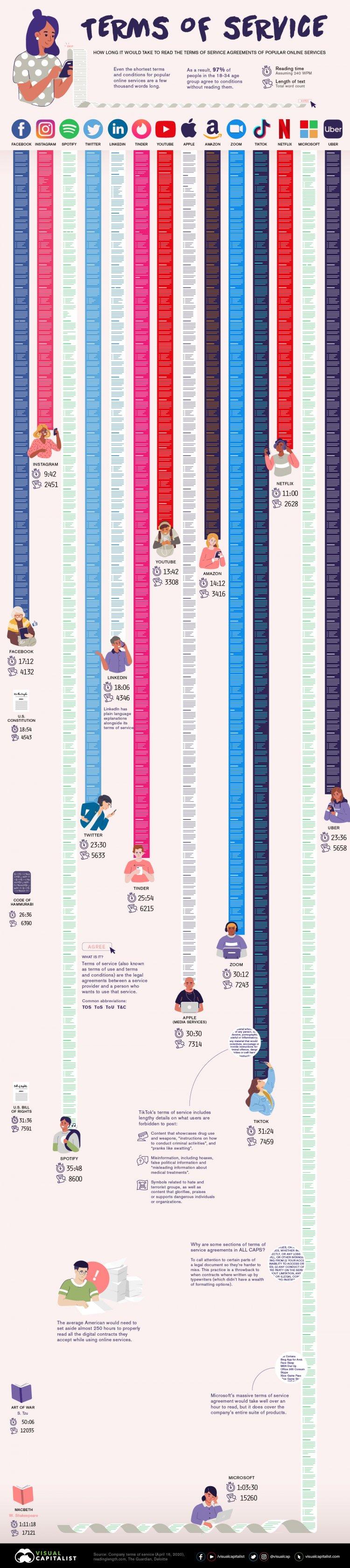 Аналітики підрахували, скільки часу потрібно на читання угод про використання популярних додатків