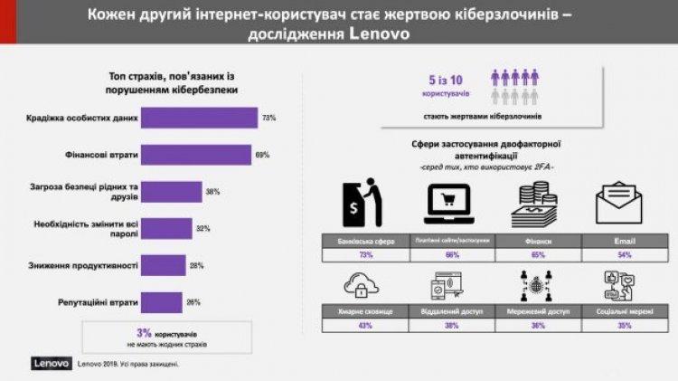 Кожен другий користувач стає жертвою кіберзлочинців: дослідження