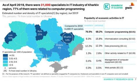 Как выглядит IT-рынок Харькова в цифрах: 31 000 айтишников, средняя зарплата — $2025
