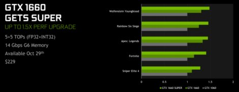 Nvidia радует поклонников новыми видеокартами SUPER