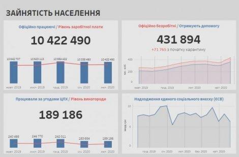 Як впливає карантин на економіку України: стежити за ситуацією можна на картах