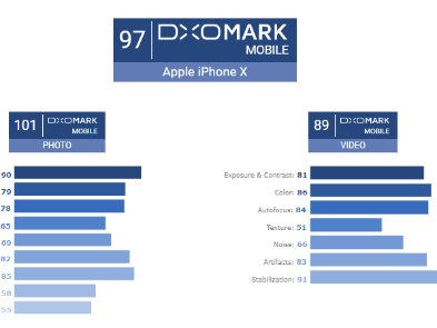 Правильний результат в тестах DxOMark коштує 100 000 євро