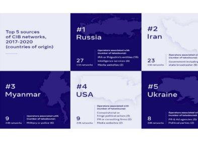 Украина на пятом месте по распространении дезинформации Facebook, на первом - Россия
