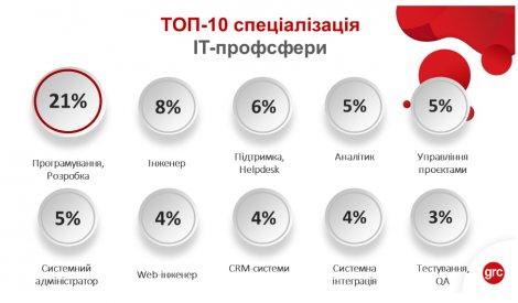 Самые востребованные профессии на рынке и в IT — статистика hh.ua|grc