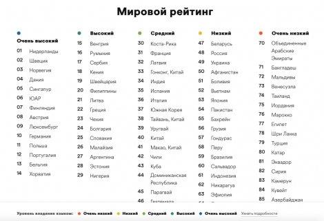 Украина на 49 месте в рейтинге стран по знанию английского. Уровень — низкий