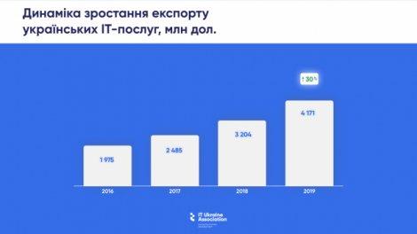 Цифра дня: скільки податків приніс IT-експорт у 2019 році