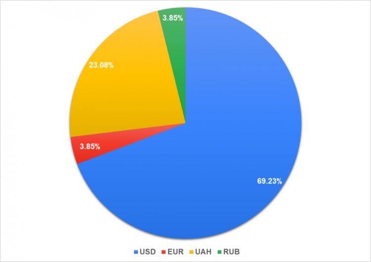 Валюта, к которой привязана выплата вознаграждения CFO